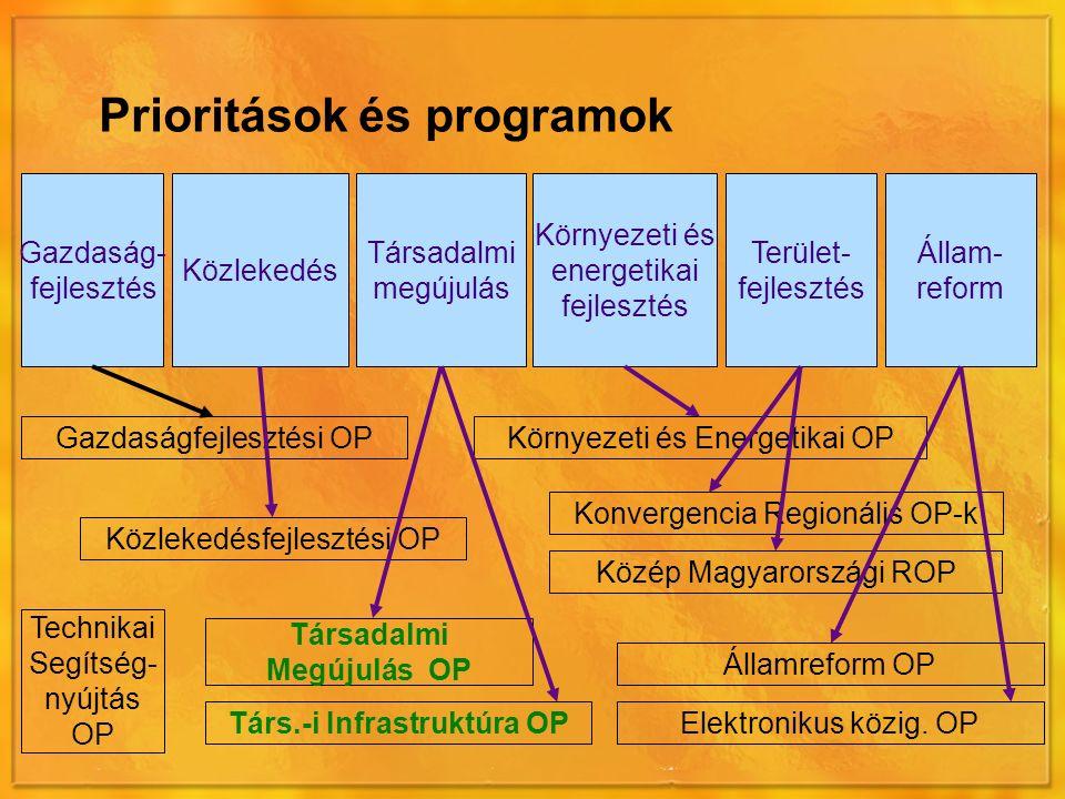 Társadalmi megújulás Gazdaság- fejlesztés Közlekedés Környezeti és energetikai fejlesztés Állam- reform Terület- fejlesztés Prioritások és programok Gazdaságfejlesztési OP Közlekedésfejlesztési OP Környezeti és Energetikai OP Társadalmi Megújulás OP Társ.-i Infrastruktúra OPElektronikus közig.