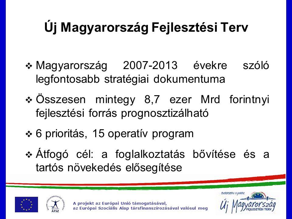 A projekt az Európai Unió támogatásával, az Európai Szociális Alap társfinanszírozásával valósul meg Társadalmi megújulás Gazdaság- fejlesztés Közlekedés Környezeti és energetikai fejlesztés Állam- reform Terület- fejlesztés Prioritások és programok Gazdaságfejlesztési OP Közlekedésfejlesztési OP Környezeti és Energetikai OP Társadalmi Megújulás OP Társ.-i Infrastruktúra OP Elektronikus közig.