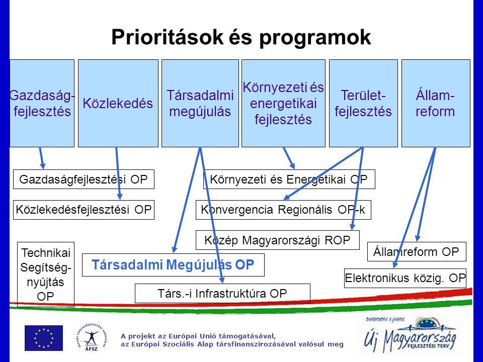 A projekt az Európai Unió támogatásával, az Európai Szociális Alap társfinanszírozásával valósul meg A megvalósítás folyamata 2007: elő-megvalósítási tanulmány 2008.08-09.: A Végrehajtást Előkészítő Fórum (VEF) ülései 2008.
