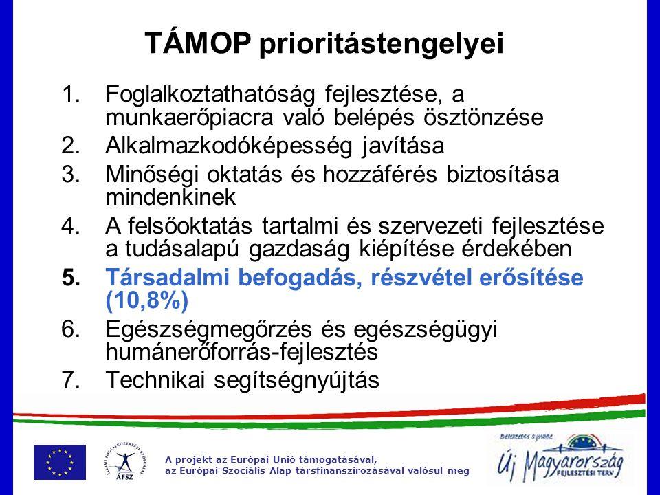 A projekt az Európai Unió támogatásával, az Európai Szociális Alap társfinanszírozásával valósul meg TÁMOP prioritástengelyei  Foglalkoztathatóság f