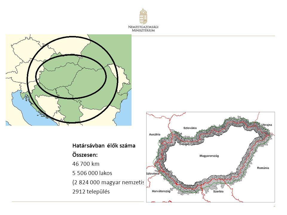 2 Határsávban élők száma Összesen: 46 700 km 5 506 000 lakos (2 824 000 magyar nemzetiségű) 2912 település