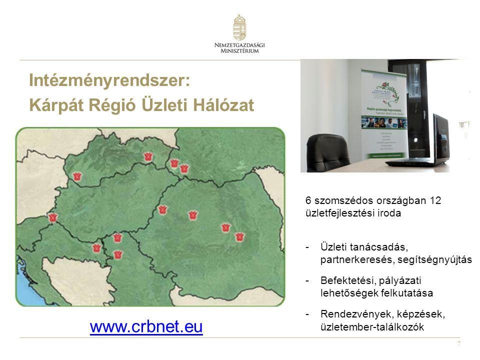 7 Intézményrendszer: Kárpát Régió Üzleti Hálózat 6 szomszédos országban 12 üzletfejlesztési iroda -Üzleti tanácsadás, partnerkeresés, segítségnyújtás