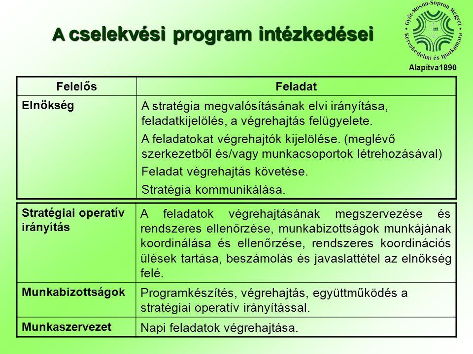FelelősFeladat Elnökség A stratégia megvalósításának elvi irányítása, feladatkijelölés, a végrehajtás felügyelete.