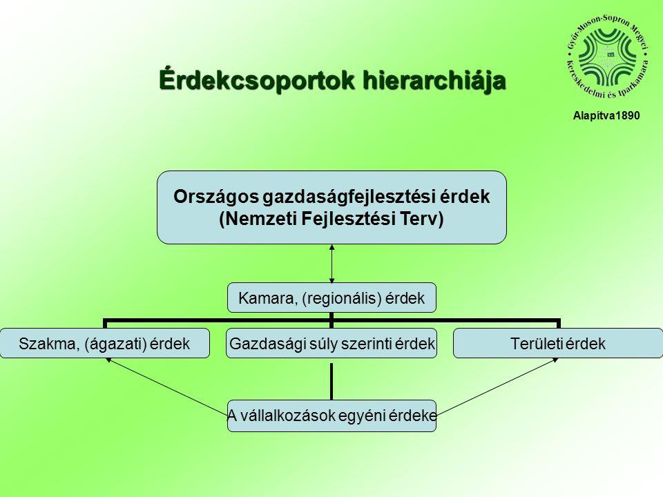 Érdekcsoportok hierarchiája Kamara, (regionális) érdek Szakma, (ágazati) érdek Gazdasági súly szerinti érdek Területi érdek A vállalkozások egyéni érdeke Országos gazdaságfejlesztési érdek (Nemzeti Fejlesztési Terv) Alapítva1890