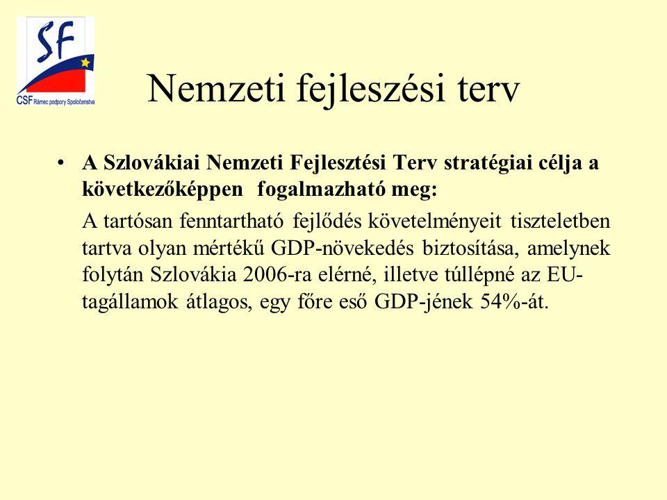 Nemzeti fejleszési terv A Szlovákiai Nemzeti Fejlesztési Terv stratégiai célja a következőképpen fogalmazható meg: A tartósan fenntartható fejlődés követelményeit tiszteletben tartva olyan mértékű GDP-növekedés biztosítása, amelynek folytán Szlovákia 2006-ra elérné, illetve túllépné az EU- tagállamok átlagos, egy főre eső GDP-jének 54%-át.