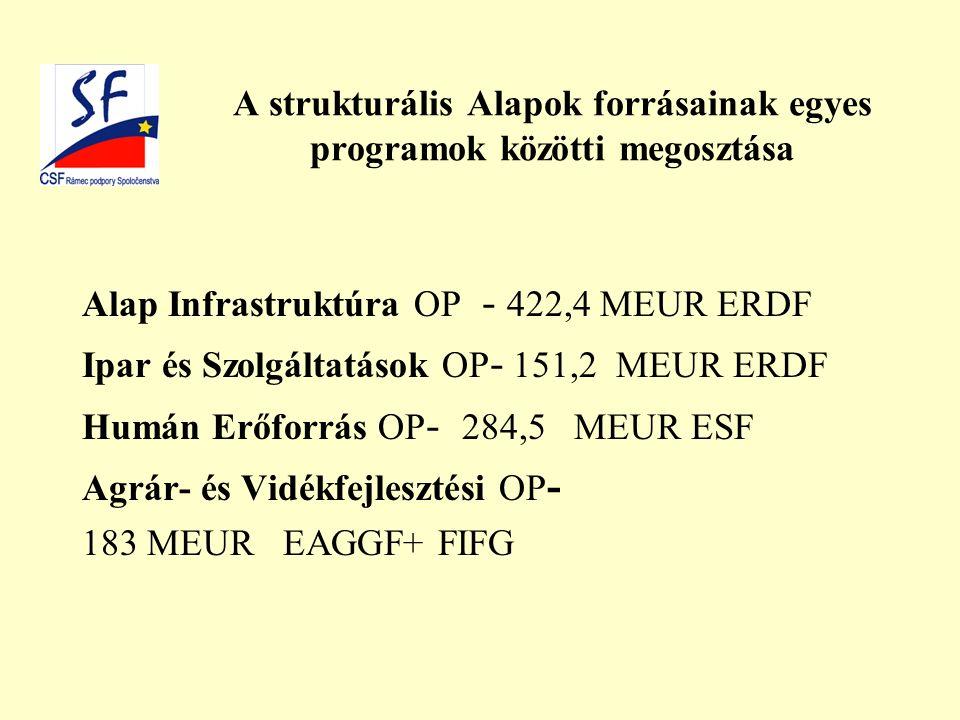 A strukturális Alapok forrásainak egyes programok közötti megosztása Alap Infrastruktúra OP - 422,4 MEUR ERDF Ipar és Szolgáltatások OP - 151,2 MEUR ERDF Humán Erőforrás OP - 284,5 MEUR ESF Agrár- és Vidékfejlesztési OP - 183 MEUR EAGGF+ FIFG