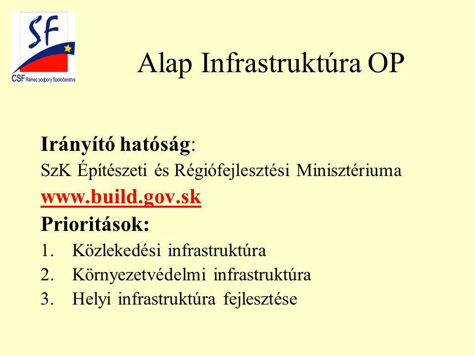 Alap Infrastruktúra OP Irányító hatóság: SzK Építészeti és Régiófejlesztési Minisztériuma www.build.gov.sk Prioritások: 1.Közlekedési infrastruktúra 2.Környezetvédelmi infrastruktúra 3.Helyi infrastruktúra fejlesztése