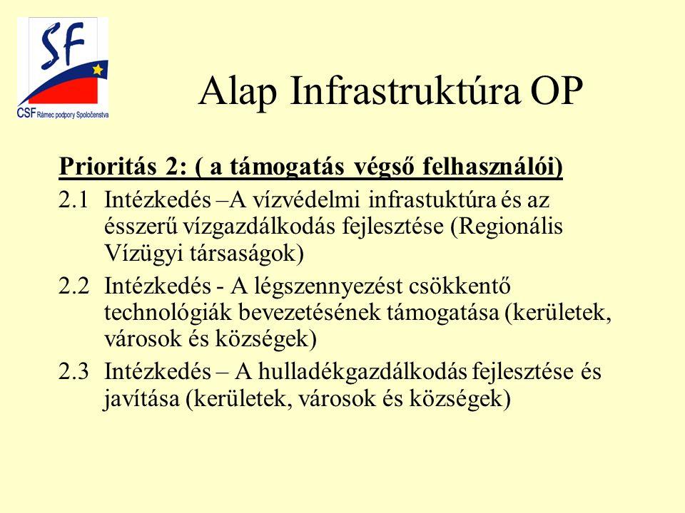 Alap Infrastruktúra OP Prioritás 2: ( a támogatás végső felhasználói) 2.1Intézkedés –A vízvédelmi infrastuktúra és az ésszerű vízgazdálkodás fejlesztése (Regionális Vízügyi társaságok) 2.2Intézkedés - A légszennyezést csökkentő technológiák bevezetésének támogatása (kerületek, városok és községek) 2.3Intézkedés – A hulladékgazdálkodás fejlesztése és javítása (kerületek, városok és községek)