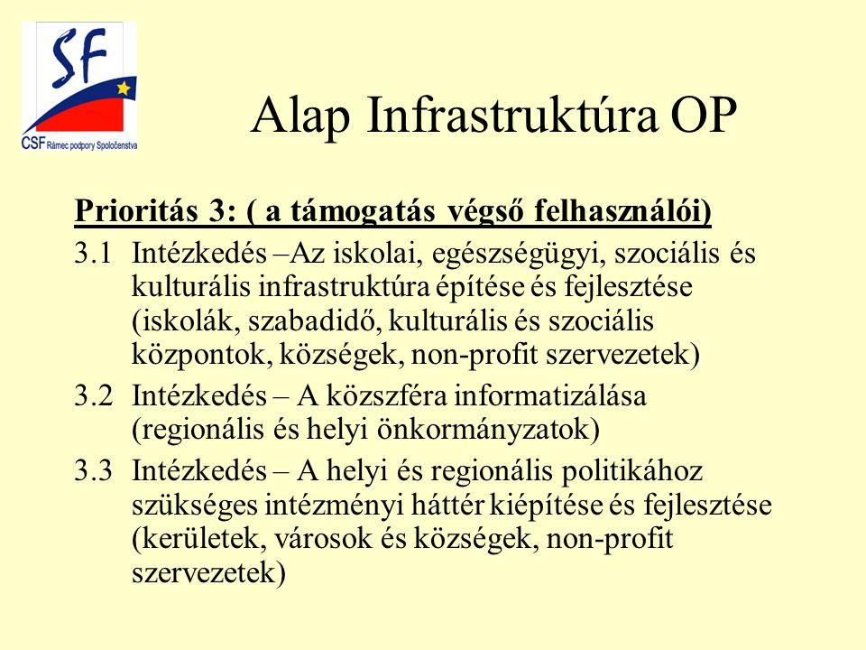 Alap Infrastruktúra OP Prioritás 3: ( a támogatás végső felhasználói) 3.1Intézkedés –Az iskolai, egészségügyi, szociális és kulturális infrastruktúra építése és fejlesztése (iskolák, szabadidő, kulturális és szociális központok, községek, non-profit szervezetek) 3.2Intézkedés – A közszféra informatizálása (regionális és helyi önkormányzatok) 3.3Intézkedés – A helyi és regionális politikához szükséges intézményi háttér kiépítése és fejlesztése (kerületek, városok és községek, non-profit szervezetek)