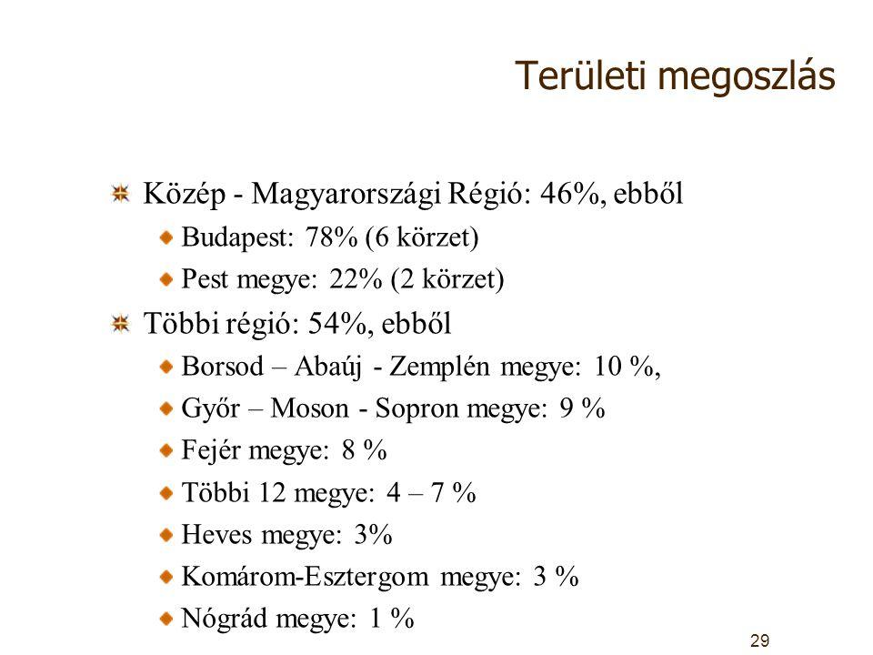 Területi megoszlás Közép - Magyarországi Régió: 46%, ebből Budapest: 78% (6 körzet) Pest megye: 22% (2 körzet) Többi régió: 54%, ebből Borsod – Abaúj - Zemplén megye: 10 %, Győr – Moson - Sopron megye: 9 % Fejér megye: 8 % Többi 12 megye: 4 – 7 % Heves megye: 3% Komárom-Esztergom megye: 3 % Nógrád megye: 1 % 29