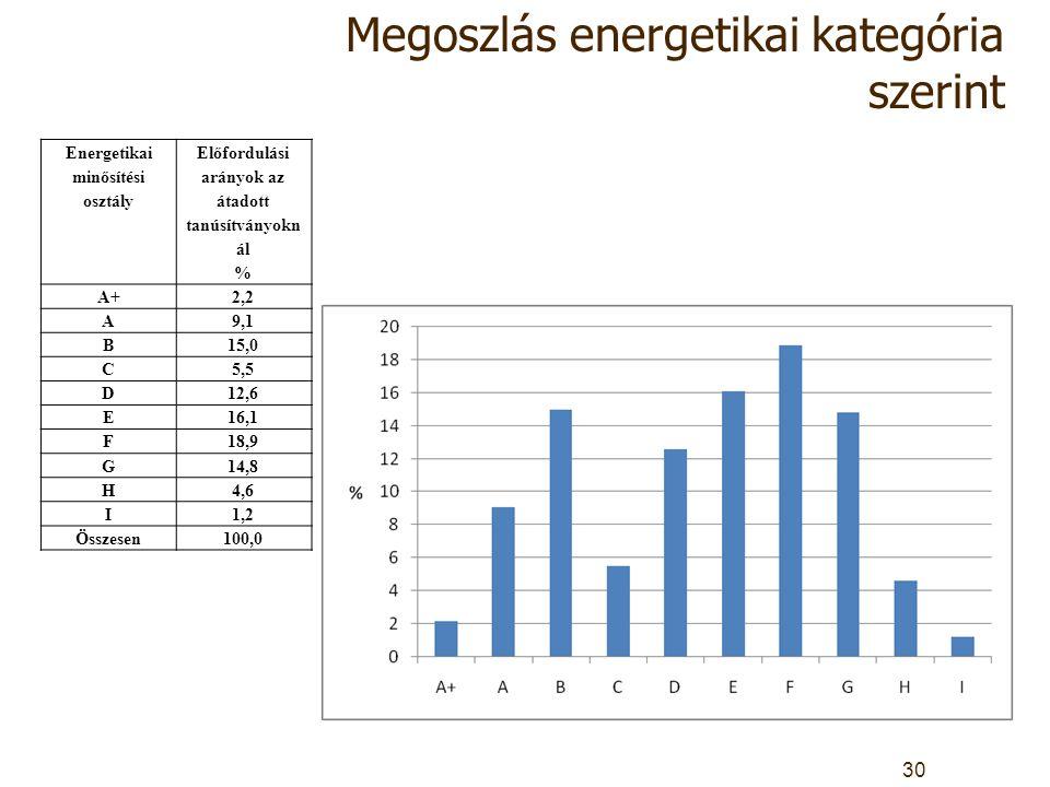 Megoszlás energetikai kategória szerint Energetikai minősítési osztály Előfordulási arányok az átadott tanúsítványokn ál % A+2,2 A9,1 B15,0 C5,5 D12,6 E16,1 F18,9 G14,8 H4,6 I1,2 Összesen100,0 30