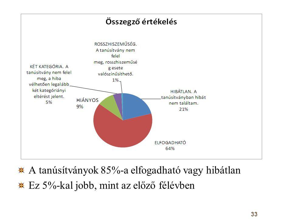 A tanúsítványok 85%-a elfogadható vagy hibátlan Ez 5%-kal jobb, mint az előző félévben 33