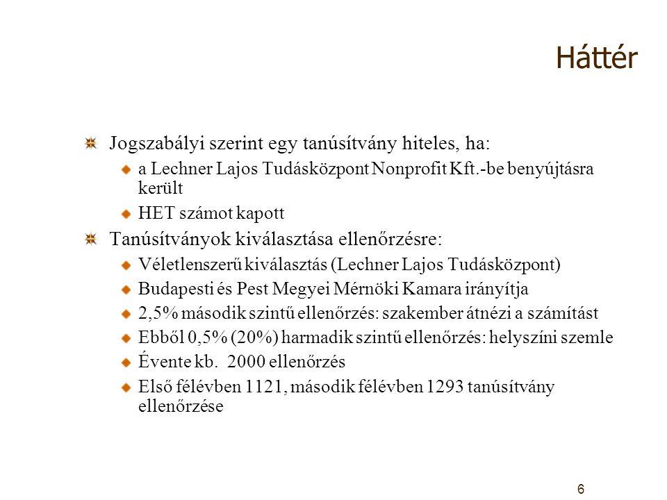 Háttér Jogszabályi szerint egy tanúsítvány hiteles, ha: a Lechner Lajos Tudásközpont Nonprofit Kft.-be benyújtásra került HET számot kapott Tanúsítványok kiválasztása ellenőrzésre: Véletlenszerű kiválasztás (Lechner Lajos Tudásközpont) Budapesti és Pest Megyei Mérnöki Kamara irányítja 2,5% második szintű ellenőrzés: szakember átnézi a számítást Ebből 0,5% (20%) harmadik szintű ellenőrzés: helyszíni szemle Évente kb.