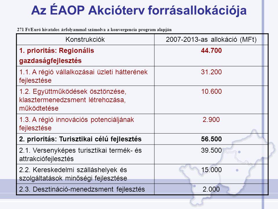 Az ÉAOP Akcióterv forrásallokációja Konstrukciók2007-2013-as allokáció (MFt) 1. prioritás: Regionális gazdaságfejlesztés 44.700 1.1. A régió vállalkoz