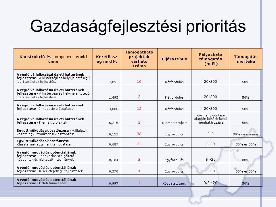 Gazdaságfejlesztési prioritás Konstrukció és komponens rövid címe Keretössz eg mrd Ft Támogatható projektek várható száma Eljárástípus Pályázható támogatás (m Ft) Támogatás mértéke A régió vállalkozásai üzleti hátterének fejlesztése - A kistérségi és helyi jelentőségű ipari területek fejlesztése7,891 16 Kétfordulós 20-500 50% A régió vállalkozásai üzleti hátterének fejlesztése - A kistérségi és helyi jelentőségű ipari területek fejlesztése1,693 2 Kétfordulós 20-500 50% A régió vállalkozásai üzleti hátterének fejlesztése - Inkubáció elősegítése3,006 12 Kétfordulós 20-500 50% A régió vállalkozásai üzleti hátterének fejlesztése - Kiemelt projektek6,215 3 Kiemelt projekt Kormány döntése alapján később kerül meghatározásra50% Együttműködések ösztönzése - Vállalatok közötti együttműködések ösztönzése0,153 38 Egyfordulós 3-5 80% de minimis Együttműködések ösztönzése - Klasztermenedzsment támogatása0,687 25 Egyfordulós 5-50 80% és 50% A régió innovációs potenciáljának fejlesztése - Innovációs szolgáltató központok és hídképző intézmények0,184 5 Egyfordulós 5 -20 80% A régió innovációs potenciáljának fejlesztése - Kísérleti jellegű fejlesztések0,370 4 Egyfordulós 5-20 80% és 50% A régió innovációs potenciáljának fejlesztése - Üzleti tanácsadás0,997 1 Közvetett tám.