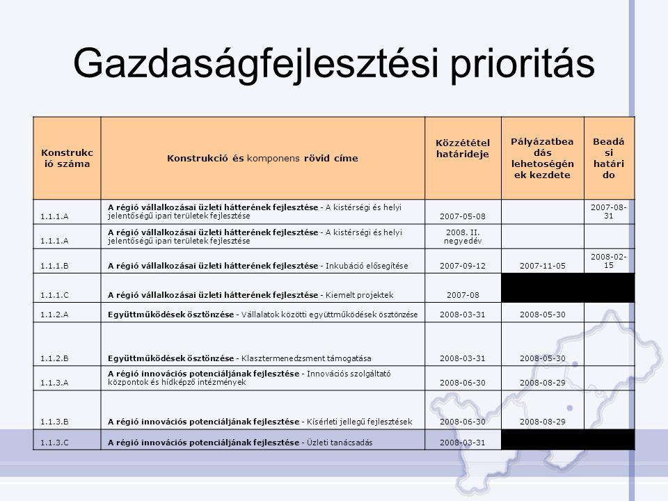 Gazdaságfejlesztési prioritás Konstrukc ió száma Konstrukció és komponens rövid címe Közzététel határideje Pályázatbea dás lehetoségén ek kezdete Beadá si határi do 1.1.1.A A régió vállalkozásai üzleti hátterének fejlesztése - A kistérségi és helyi jelentőségű ipari területek fejlesztése2007-05-08 2007-08- 31 1.1.1.A A régió vállalkozásai üzleti hátterének fejlesztése - A kistérségi és helyi jelentőségű ipari területek fejlesztése 2008.