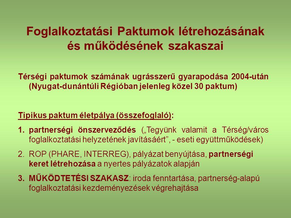 """Foglalkoztatási Paktumok létrehozásának és működésének szakaszai Térségi paktumok számának ugrásszerű gyarapodása 2004-után (Nyugat-dunántúli Régióban jelenleg közel 30 paktum) Tipikus paktum életpálya (összefoglaló): 1.partnerségi önszerveződés (""""Tegyünk valamit a Térség/város foglalkoztatási helyzetének javításáért , - eseti együttműködések) 2.ROP (PHARE, INTERREG), pályázat benyújtása, partnerségi keret létrehozása a nyertes pályázatok alapján 3.MŰKÖDTETÉSI SZAKASZ: iroda fenntartása, partnerség-alapú foglalkoztatási kezdeményezések végrehajtása"""