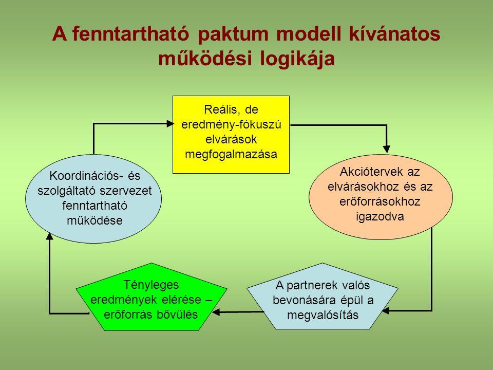 A fenntartható paktum modell kívánatos működési logikája Reális, de eredmény-fókuszú elvárások megfogalmazása Akciótervek az elvárásokhoz és az erőforrásokhoz igazodva A partnerek valós bevonására épül a megvalósítás Tényleges eredmények elérése – erőforrás bővülés Koordinációs- és szolgáltató szervezet fenntartható működése