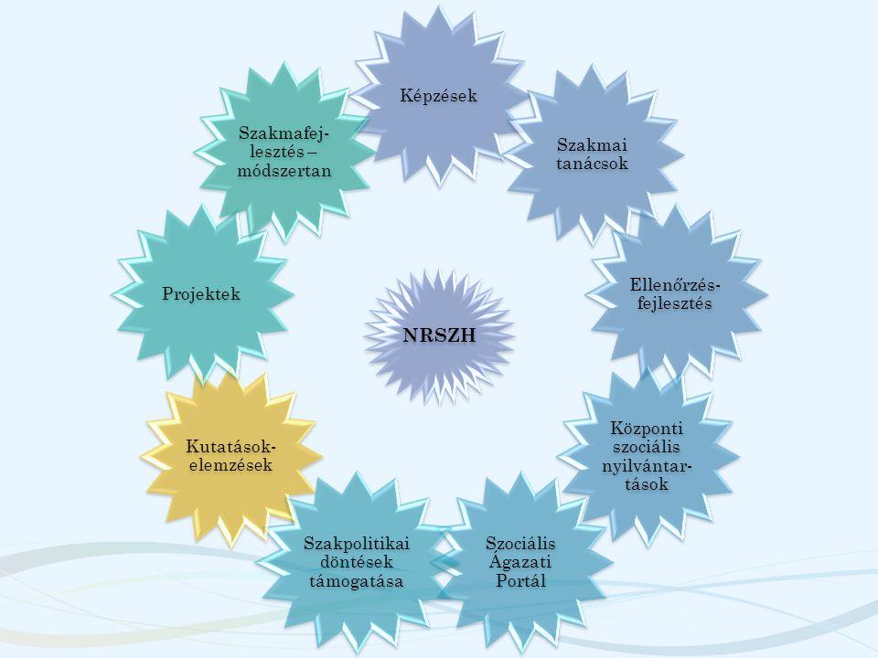 NRSZH Képzések Szakmai tanácsok Ellenőrzés- fejlesztés Központi szociális nyilvántar- tások Szociális Ágazati Portál Szakpolitikai döntések támogatása