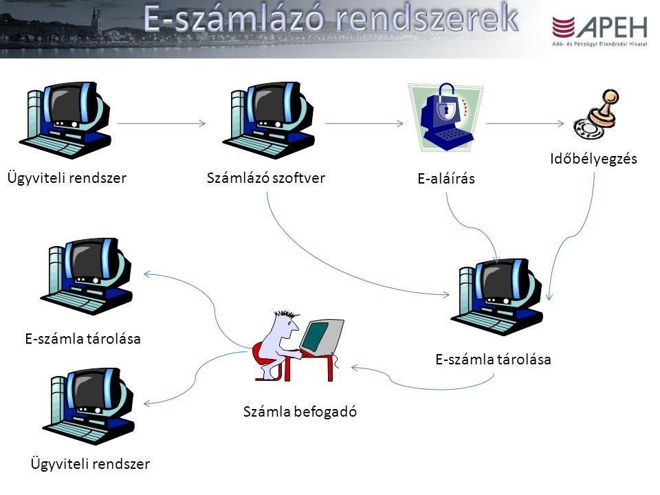 Ügyviteli rendszerSzámlázó szoftverE-aláírás Időbélyegzés E-számla tárolása Számla befogadóE-számla tárolása Ügyviteli rendszer
