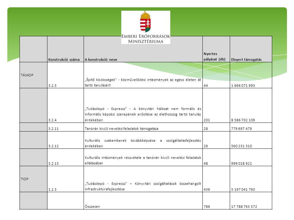 """Konstrukció számaA konstrukció neve Nyertes pályázat (db)Elnyert támogatás TÁMOP 3.2.3 """"Építő közösségek - közművelődési intézmények az egész életen át tartó tanulásért441 666 071 993 3.2.4 """"Tudásdepó - Expressz - A könyvtári hálózat nem formális és informális képzési szerepének erősítése az élethosszig tartó tanulás érdekében2018 586 702 109 3.2.11Tanórán kívüli nevelési feladatok támogatása28779 697 479 3.2.12 Kulturális szakemberek továbbképzése a szolgáltatásfejlesztés érdekében29560 231 310 3.2.13 Kulturális intézmények részvétele a tanórán kívüli nevelési feladatok ellátásában48999 018 921 TIOP 1.2.3 """"Tudásdepó - Expressz – Könyvtári szolgáltatások összehangolt infrastruktúrafejlesztése4365 197 041 760 Összesen78617 788 763 572"""