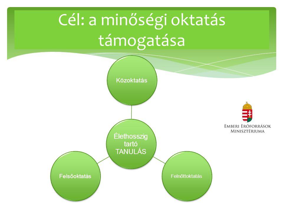 Cél: a minőségi oktatás támogatása Élethosszig tartó TANULÁS Közoktatás Felnőttoktatás Felsőoktatás