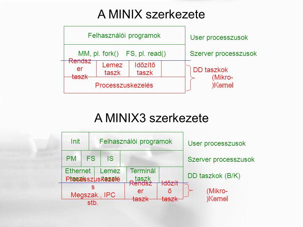 Időzít ő taszk Ethernet taszk Lemez taszk Terminál taszk DD taszkok (B/K) Felhasználói programok Szerver processzusok User processzusok A MINIX szerkezete Init FS, pl.