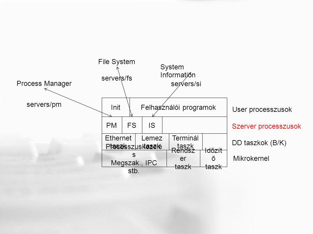 Időzít ő taszk Mikrokernel Ethernet taszk Lemez taszk Terminál taszk DD taszkok (B/K) Felhasználói programok Szerver processzusok User processzusok Init Processzuskezelé s Megszak., IPC stb.