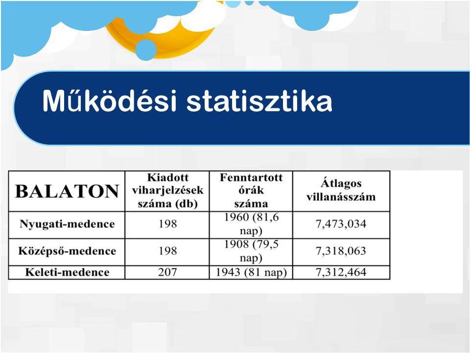 M ű ködési statisztika