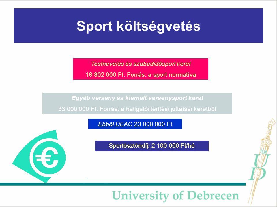 Sport költségvetés Ebből DEAC 20 000 000 Ft Egyéb verseny és kiemelt versenysport keret 33 000 000 Ft.