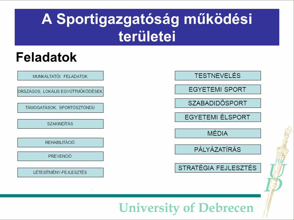 A Sportigazgatóság működési területei Feladatok TESTNEVELÉS EGYETEMI SPORT SZABADIDŐSPORT EGYETEMI ÉLSPORT TÁMOGATÁSOK, SPORTÖSZTÖNDÍJ SZAKINDÍTÁS REHABILITÁCIÓ PREVENCIÓ LÉTESÍTMÉNY-FEJLESZTÉS MUNKÁLTATÓI FELADATOK ORSZÁGOS, LOKÁLIS EGYÜTTMŰKÖDÉSEK MÉDIA PÁLYÁZATÍRÁS STRATÉGIA FEJLESZTÉS
