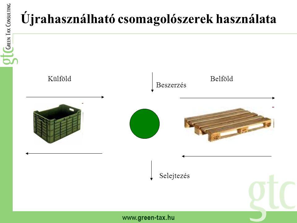 www.green-tax.hu Újrahasználható csomagolószerek használata KülföldBelföld Beszerzés Selejtezés