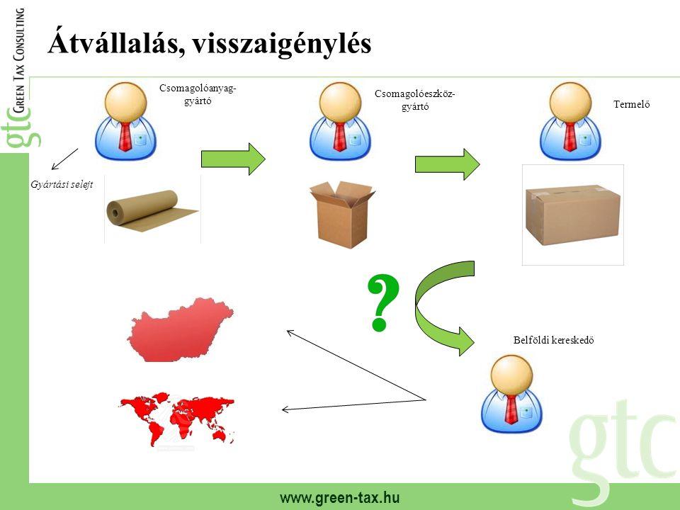 www.green-tax.hu Átvállalás, visszaigénylés Csomagolóanyag- gyártó Csomagolóeszköz- gyártó Termelő Belföldi kereskedő Gyártási selejt