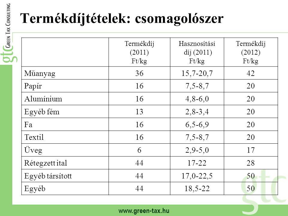 www.green-tax.hu Termékdíjtételek: csomagolószer Termékdíj (2011) Ft/kg Hasznosítási díj (2011) Ft/kg Termékdíj (2012) Ft/kg Műanyag3615,7-20,742 Papír167,5-8,720 Alumínium164,8-6,020 Egyéb fém132,8-3,420 Fa166,5-6,920 Textil167,5-8,720 Üveg62,9-5,017 Rétegzett ital4417-2228 Egyéb társított4417,0-22,550 Egyéb4418,5-2250