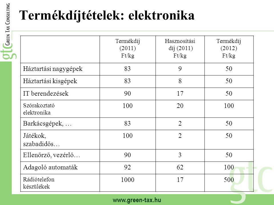 www.green-tax.hu Termékdíjtételek: elektronika Termékdíj (2011) Ft/kg Hasznosítási díj (2011) Ft/kg Termékdíj (2012) Ft/kg Háztartási nagygépek83950 Háztartási kisgépek83850 IT berendezések901750 Szórakoztató elektronika 10020100 Barkácsgépek, …83250 Játékok, szabadidős… 100250 Ellenőrző, vezérlő…90350 Adagoló automaták9262100 Rádiótelefon készülékek 100017500