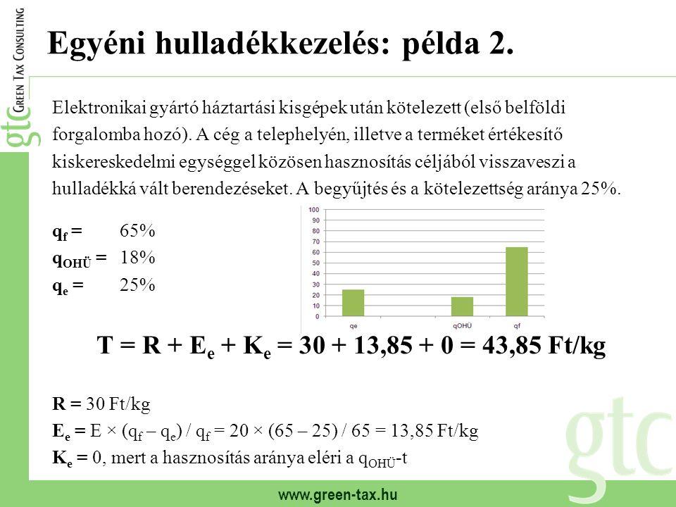 www.green-tax.hu Egyéni hulladékkezelés: példa 2.