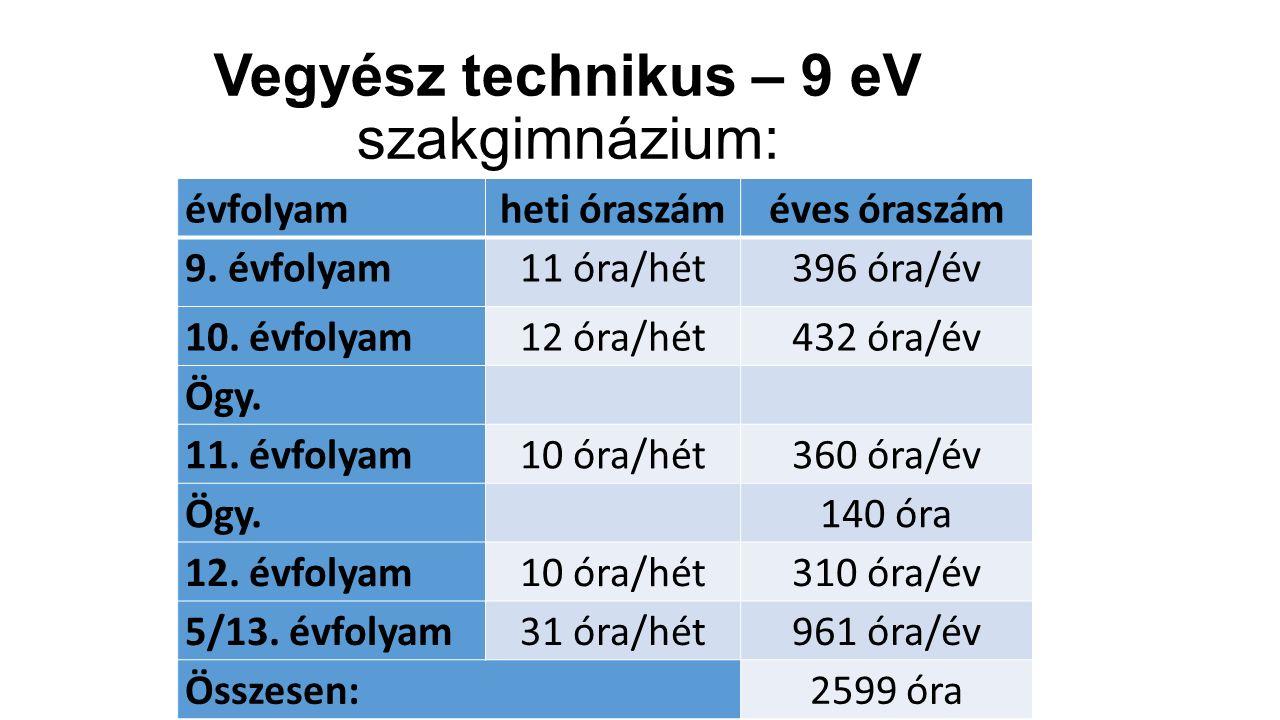 Vegyész technikus – 9 eV szakgimnázium: évfolyamheti óraszáméves óraszám 9. évfolyam11 óra/hét396 óra/év 10. évfolyam12 óra/hét432 óra/év Ögy. 11. évf