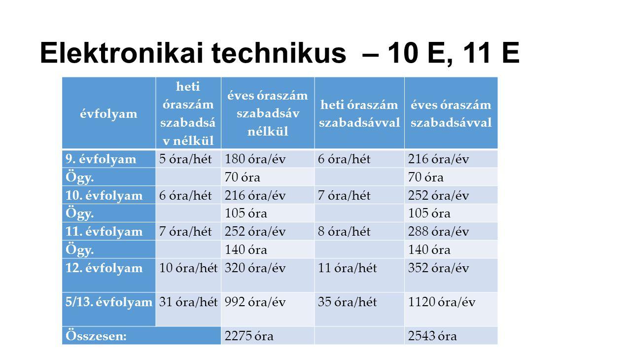 Elektronikai technikus – 10 E, 11 E évfolyam heti óraszám szabadsá v nélkül éves óraszám szabadsáv nélkül heti óraszám szabadsávval éves óraszám szaba