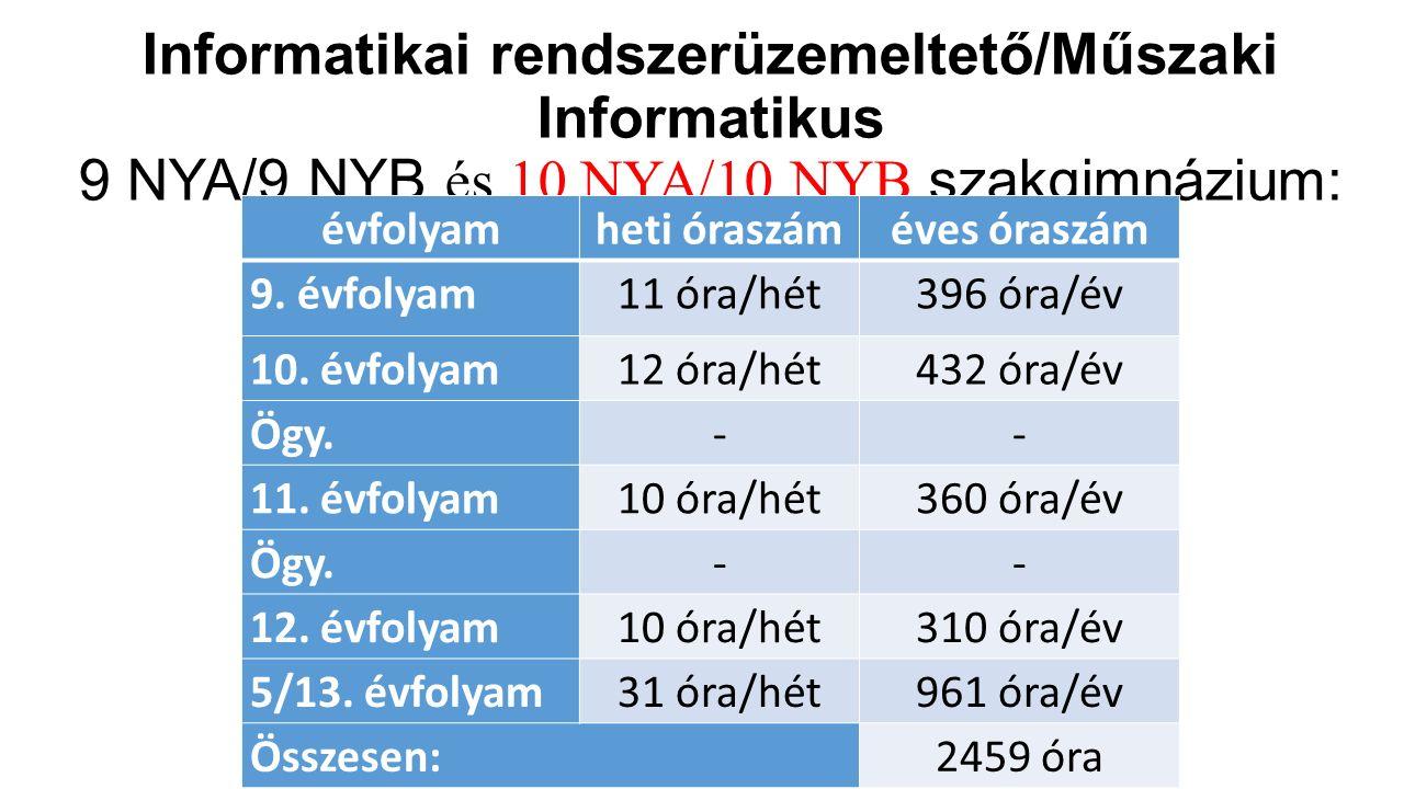 Informatikai rendszerüzemeltető/Műszaki Informatikus 9 NYA/9 NYB és 10 NYA/10 NYB szakgimnázium: évfolyamheti óraszáméves óraszám 9. évfolyam11 óra/hé