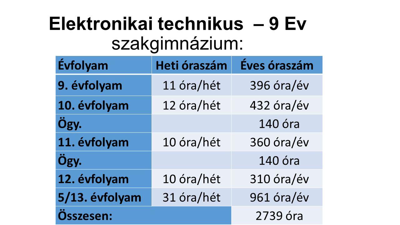 Elektronikai technikus – 9 Ev szakgimnázium: ÉvfolyamHeti óraszámÉves óraszám 9. évfolyam11 óra/hét396 óra/év 10. évfolyam12 óra/hét432 óra/év Ögy. 14