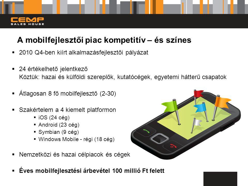 A mobilfejlesztői piac kompetitív – és színes  2010 Q4-ben kiírt alkalmazásfejlesztői pályázat  24 értékelhető jelentkező Köztük: hazai és külföldi szereplők, kutatócégek, egyetemi hátterű csapatok  Átlagosan 8 fő mobilfejlesztő (2-30)  Szakértelem a 4 kiemelt platformon  iOS (24 cég)  Android (23 cég)  Symbian (9 cég)  Windows Mobile - régi (18 cég)  Nemzetközi és hazai célpiacok és cégek  Éves mobilfejlesztési árbevétel 100 millió Ft felett