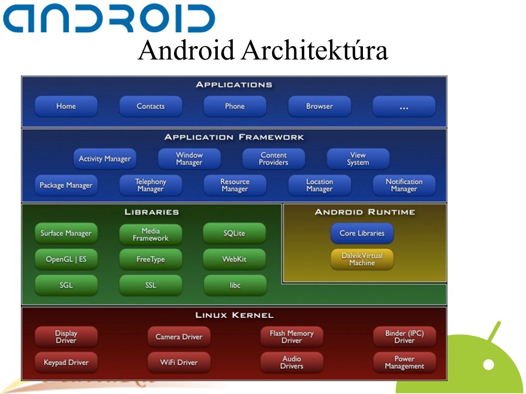 Android Architektúra
