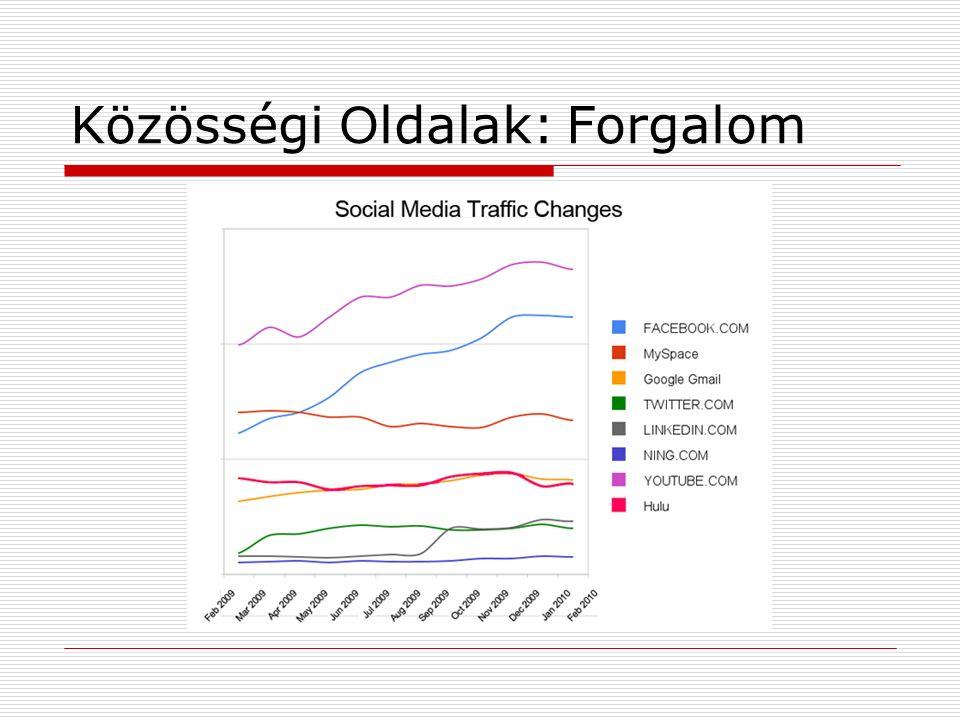 Közösségi O ldalak: Forgalom