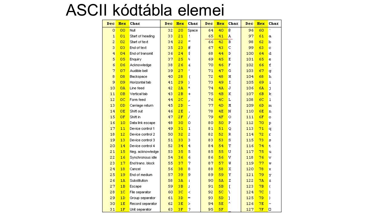 ASCII kódtábla elemei