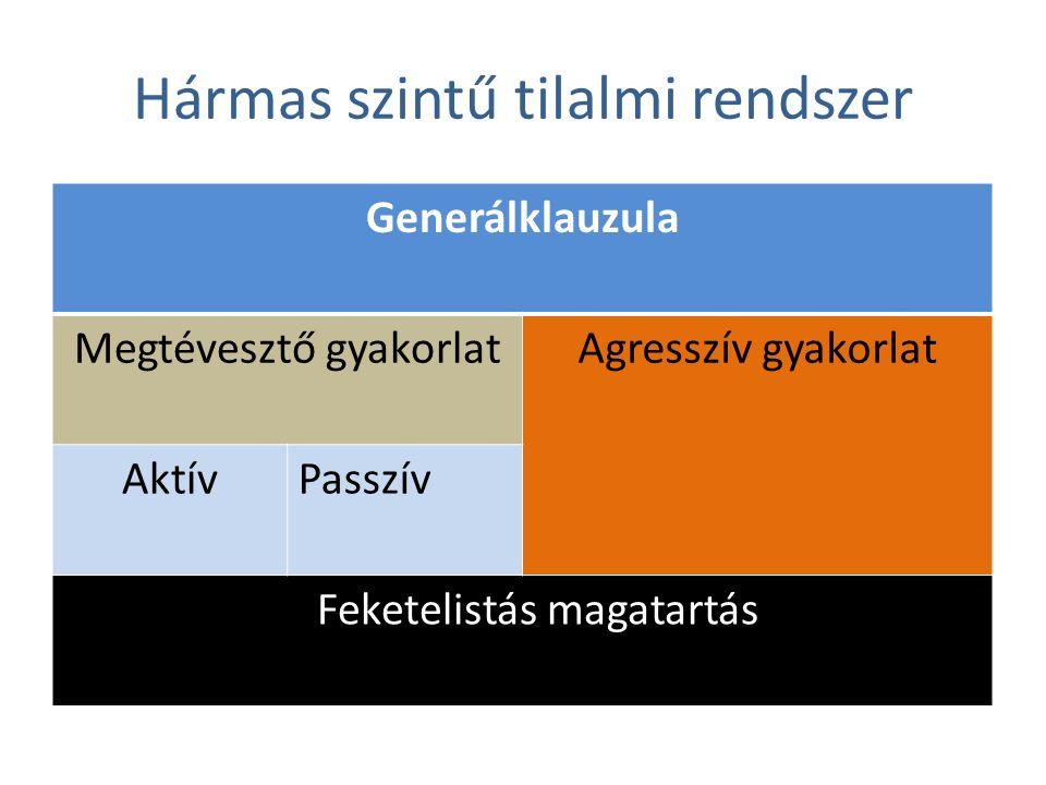 Hármas szintű tilalmi rendszer Generálklauzula Megtévesztő gyakorlatAgresszív gyakorlat AktívPasszív F Feketelistás magatartás