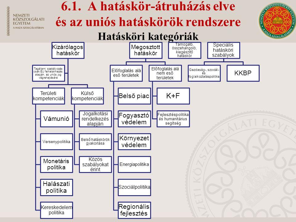6.1. A hatáskör-átruházás elve és az uniós hatáskörök rendszere Hatásköri kategóriák Kizárólagos hatáskör Területi kompetenciák Vámunió Versenypolitik