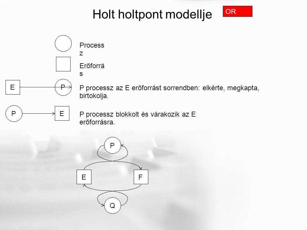 Holt holtpont modellje Process z Erőforrá s P E OR 186 P processz az E erőforrást sorrendben: elkérte, megkapta, birtokolja.