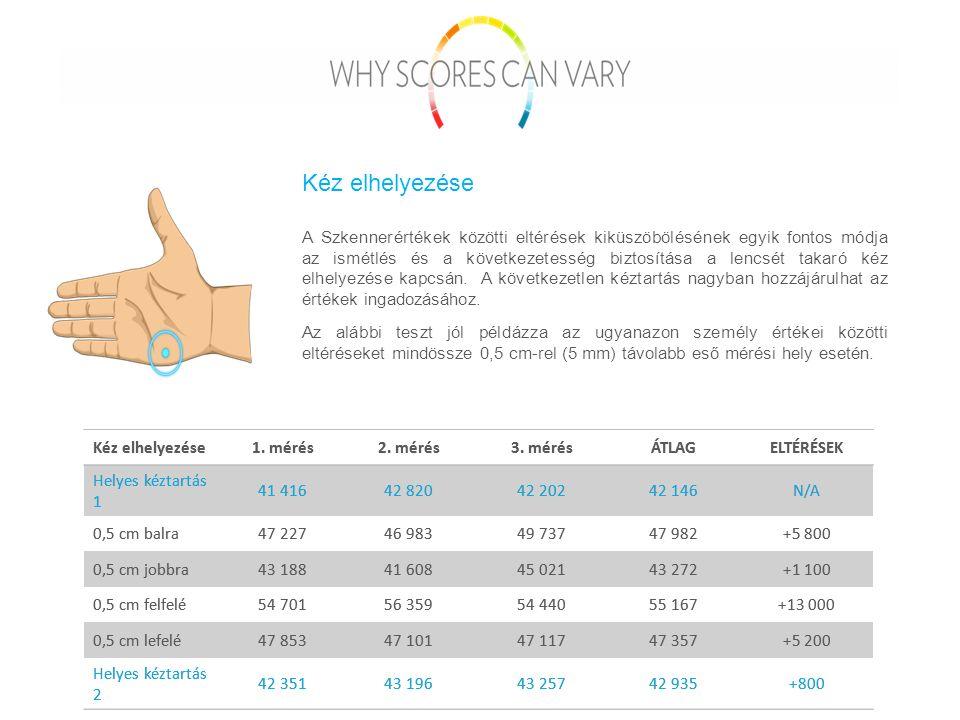 A Szkennerértékek közötti eltérések kiküszöbölésének egyik fontos módja az ismétlés és a következetesség biztosítása a lencsét takaró kéz elhelyezése kapcsán.