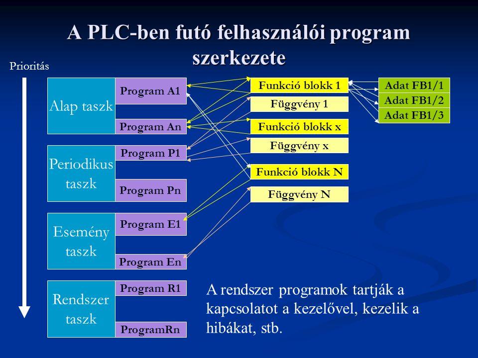 A PLC-ben futó felhasználói program szerkezete Alap taszk Periodikus taszk Esemény taszk Rendszer taszk Prioritás Program A1 Program An Program E1 Program En ProgramRn Program R1 Program Pn Program P1 Funkció blokk 1 Funkció blokk x Funkció blokk N Függvény N Függvény x Függvény 1 Adat FB1/1 Adat FB1/2 Adat FB1/3 A rendszer programok tartják a kapcsolatot a kezelővel, kezelik a hibákat, stb.