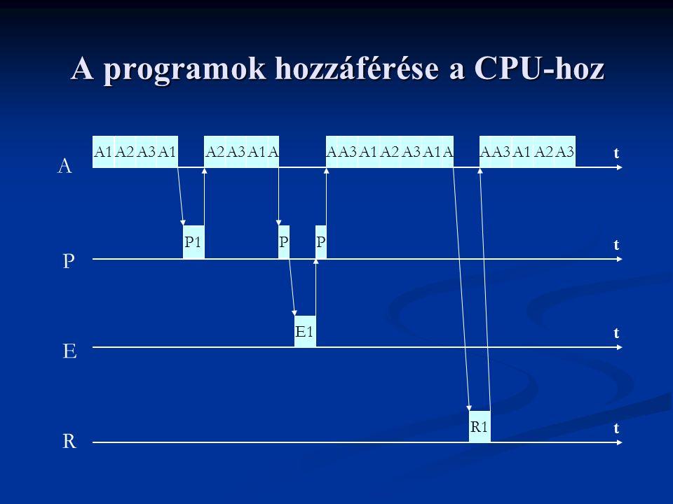A programok hozzáférése a CPU-hoz t t t t A P E R A1A2A3A1 P1 A2A3A1A P E1 P AAA3A1A2A3A1 R1 A3A1A2A3A